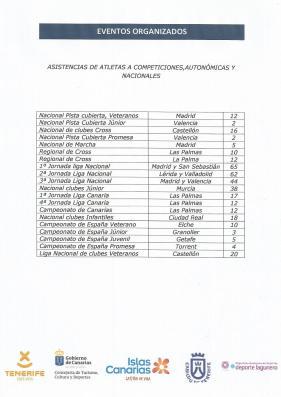 ASISTENCIAS NACIONALES Y AUTONÓMICAS TEMPORADA 2017 DEL CEAT